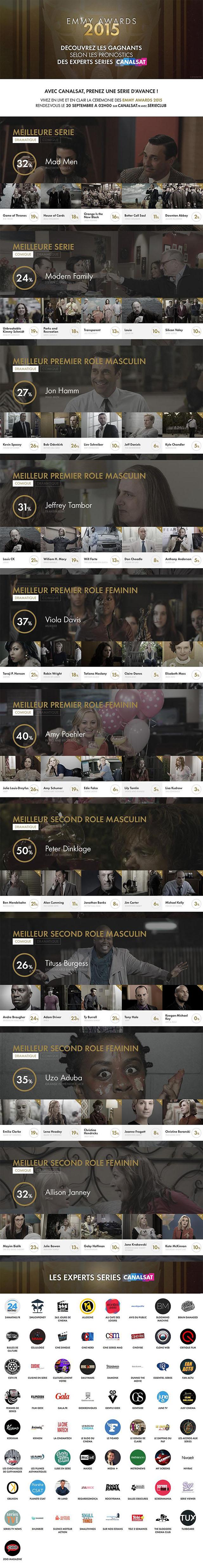 Emmy Awards 2015 : les principales nominations et les pronostics