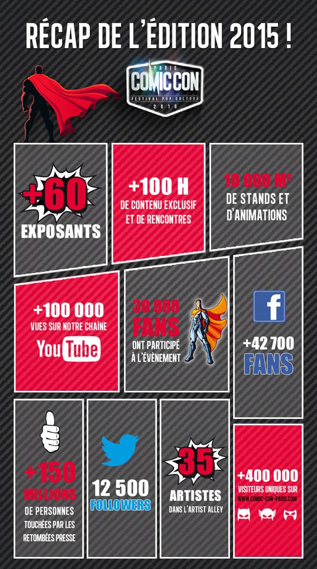 Comic Con Paris 2015 Infographie